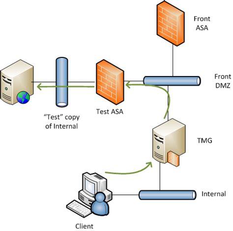 Home Network Design Dmz tmg no valid network listener bibble it com