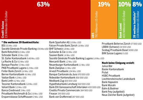 schweizer banken übersicht so viel zahlten die schweizer banken an die usa datenblog