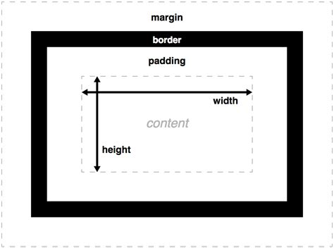 box layout height the box model learn web development mdn