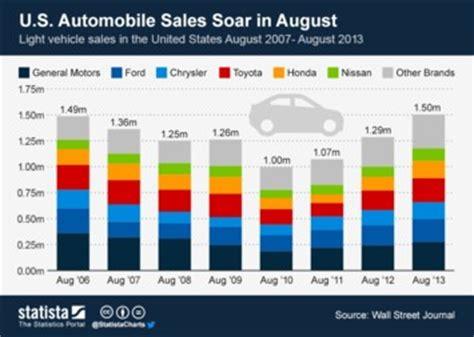 bajaj two wheeler finance customer care number international car sales 1990 2016 forecast
