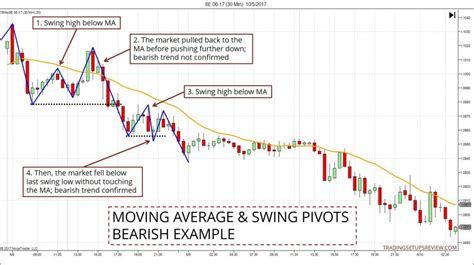 swing trading average returns 3 ways to identify a trend with a moving average trading