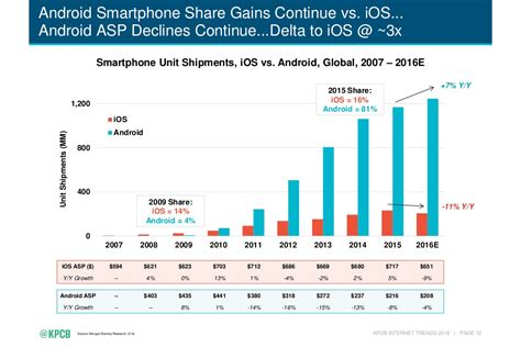android vs iphone sales the entire history of iphone vs android summed up in two