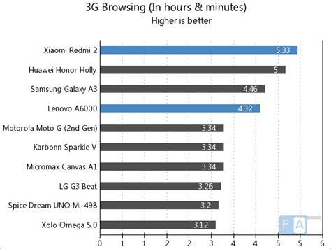 Lenovo A6000 Plus Vs Xiaomi Redmi 2 Prime xiaomi redmi 2 review