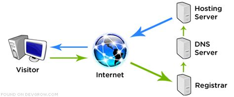 web hosting diagram the how to in web hosting