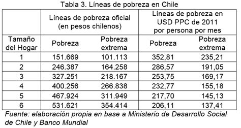 tabla de pobreza 2016 tabla de pobreza en usa pobreza comparada a ambos lados de