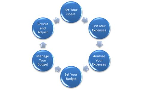 how to budget step 6 adding in your investment goals deck design considerations ccd engineering ltd