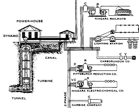 Tesla Electric Generator Plans Niagra Falls Nikola Tesla