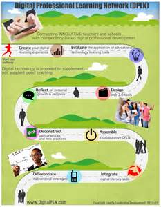 Single Level House Plans the blended learning pathway infographic e learning