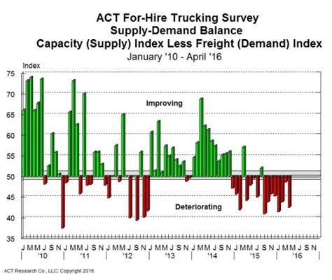 class 8 supply continues to outdo demand says act truck