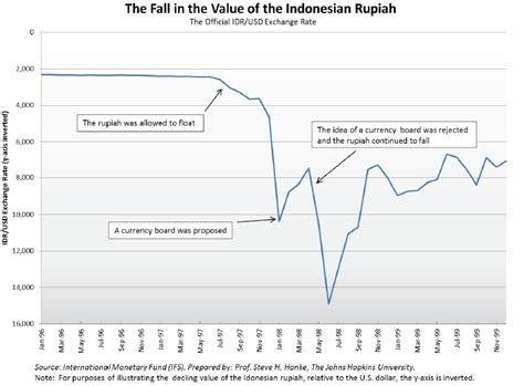 indonesian rupiah to usd troubled currencies cato institute