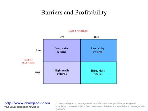 Downsize Home barriers of profitability matrix diagram