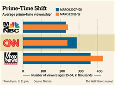 cnn feels heat on ratings wsj