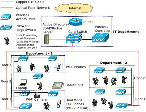 network architecture diagram what is a converged ip network excitingip