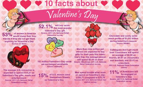 valentines facts 10 facts about valentine s day the cus ledger