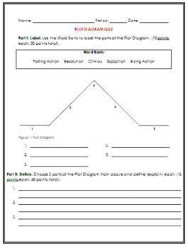 plot diagram quiz plot diagram quiz shorts plot diagram and student