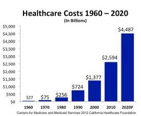 in home health care cost how healthcare is dooming the u s economy