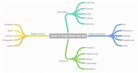 cara membuat blog agar menghasilkan uang cara menjadikan blog sebagai mesin penghasil uang