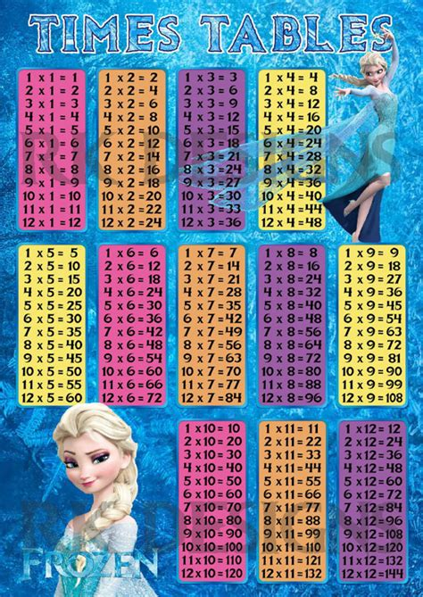Kerudung Print Elsa Olaf Frozen High Quality All Size Fit To 2 5y Disney S Frozen Elsa Maths Times Tables Multiplication