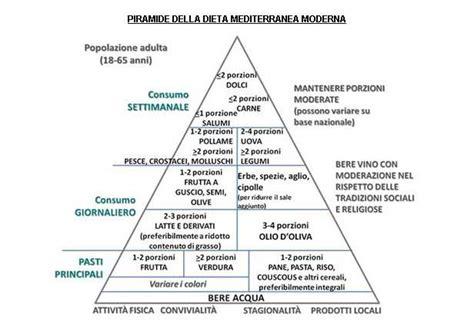 nuova piramide alimentare italiana la nuova piramide alimentare italiana dissapore