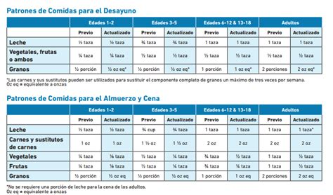 meal pattern in spanish spanish ccfp roundtable conference