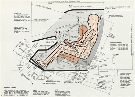 ergonomic design dreyfuss ergonomics google search fom 2016 pinterest