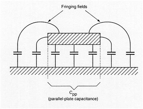 fringing electric field capacitor design of vlsi systems chapter 4