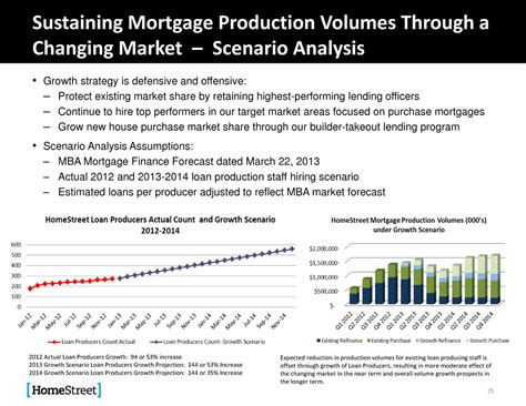 Mba Mortgage Finance Forecast by Page 25