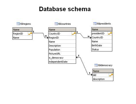 Recipe database schema template fast recipe database schema template forumfinder Gallery