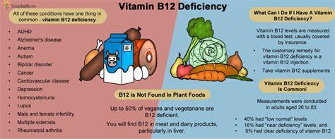 vitamin deficiency help online health education library health education