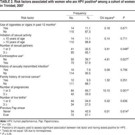 pap smear report sle sa 250 de p 250 blica human papillomavirus genotypes and their