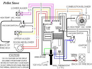 pellet stove wiring diagram sherwood industries pellet stove parts mifinder co