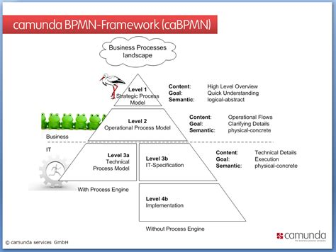 bpmn diagram levels bpmn bpm guide de