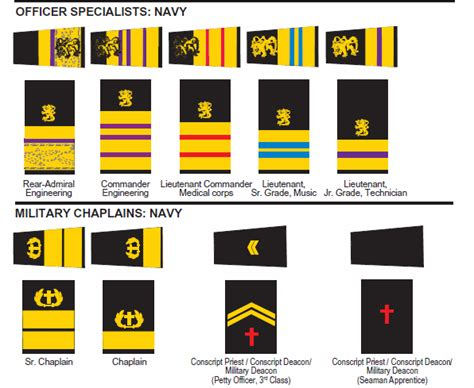 navy uniform rank insignia uniforms and insignia