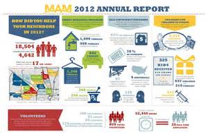 Nonprofit Annual Report Template The Ultimate Guide To Infographics For Nonprofits Visual