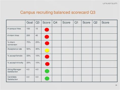 Getting A Return On Investment From Cus Recruiting Metrics That Recruitment Kpi Template