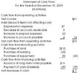 Analysis Of The Statement Of Cash Flows With Case Exles Accounting Financial Tax Flow Indirect Method Template