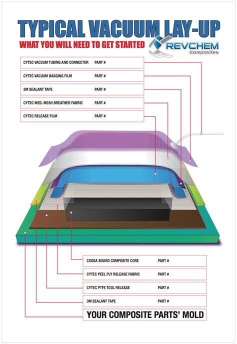 vacuum bagging revchem composites