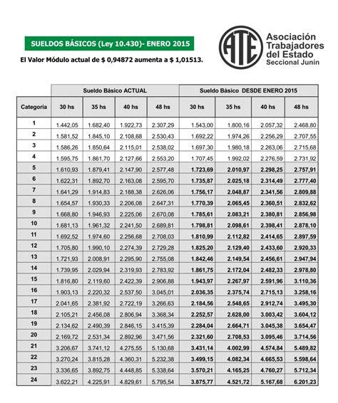 escala salarial en salud 2016 escala salarial sueldos b 193 sicos ley 10430 a partir enero