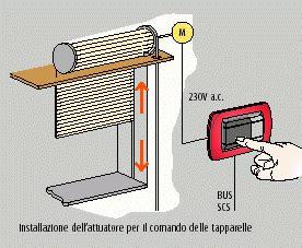 persiana elettrica tapparelle e serrande pronto intervento brescia