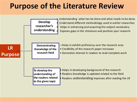 How To Make Review Paper - how to do literature review for dissertations and research