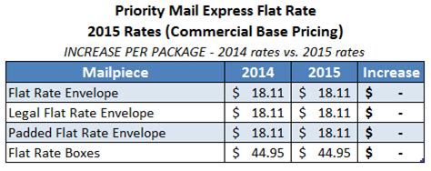 usps announces postage rate increase starts april 26
