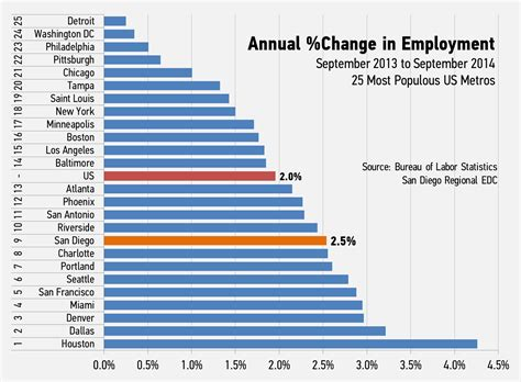 job growth chart by month september 2014 u s metro employment comparison san