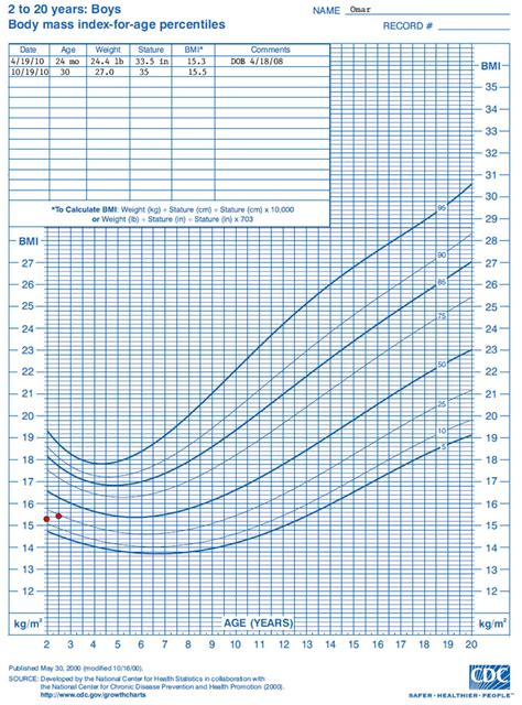 growing chart search results for growth chart for boys 2 20 years