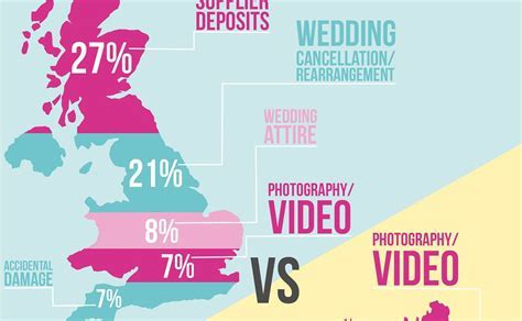 Top 5 reasons for wedding insurance claims   The National