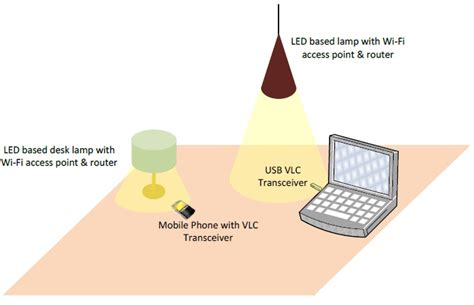 research paper on visible light communication energy efficient scheduling for lte