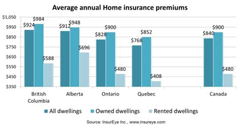 average home insurance premiums in canada insureye study