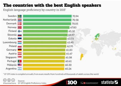 list of countries by speaking population these 15 countries speak as a second language best