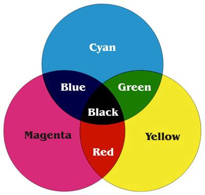 Cmyk Spectrum by Color Spaces Photography Step By Step