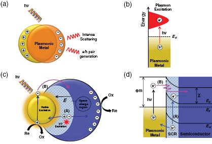 local capacitor model for plasmonic electric field enhancement the effect of electrons and surface plasmons on heterogeneous catalysis iopscience