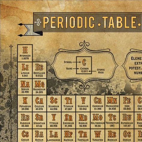 rd tavola periodica patterntology periodic table